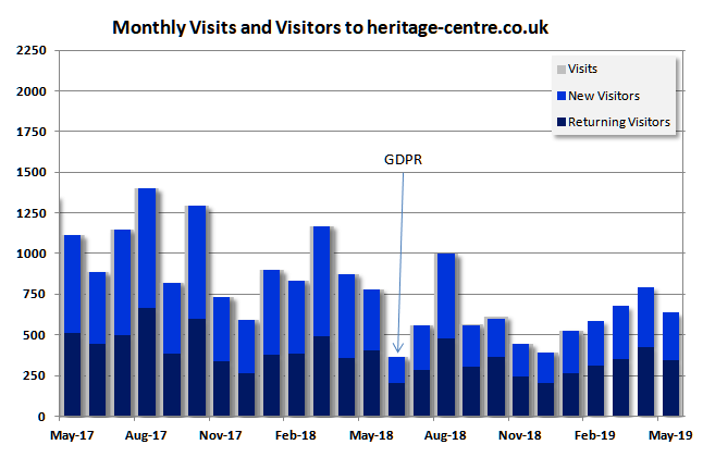 UK Engaged Visitor Statistics